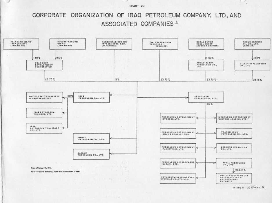 The International Petroleum Cartel Staff Report To The Federal