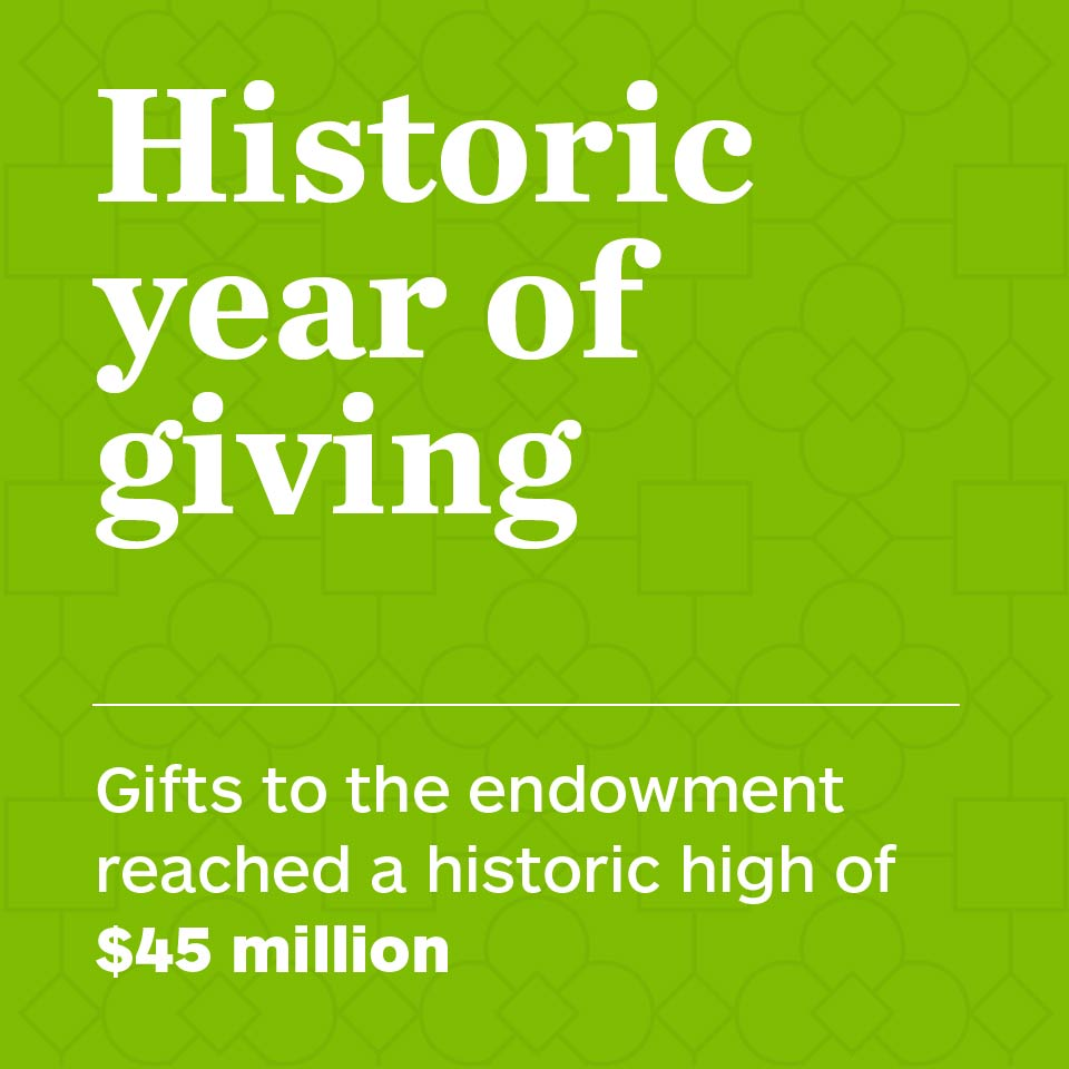 Historic year of giving. Gifts to the endowment reached a historic high of $45 million.