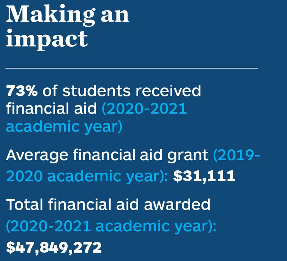 Making an impact. 73% of students received financial aid (2020-2021 academic year). Average financial aid grant (2019-2020 academic year): $31,111. Total financial aid awarded (2020-2021 academic year): $47,849,272.