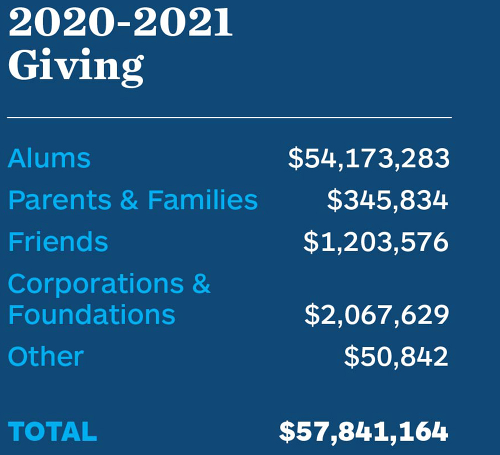 2020-2021 Giving. Alums: $54,173,283. Parents & Families: $345,834. Friends: $1,203,576. Corporations & Foundations: $2,067,629. Other: $50,842. TOTAL: $57,841,164.