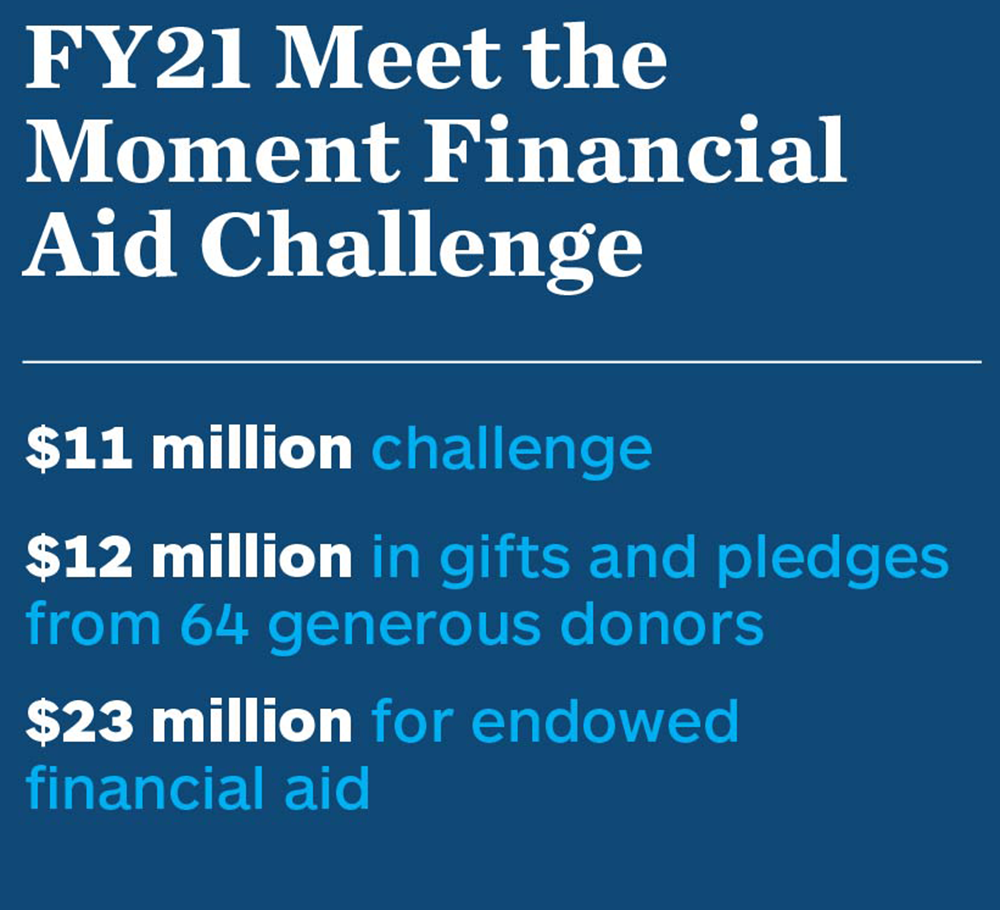 FY21 Meet the Moment Financial Aid Challenge. $11 million challenge. $12 million in gifts and pledges from 64 generous donors. $23 million for endowed financial aid.
