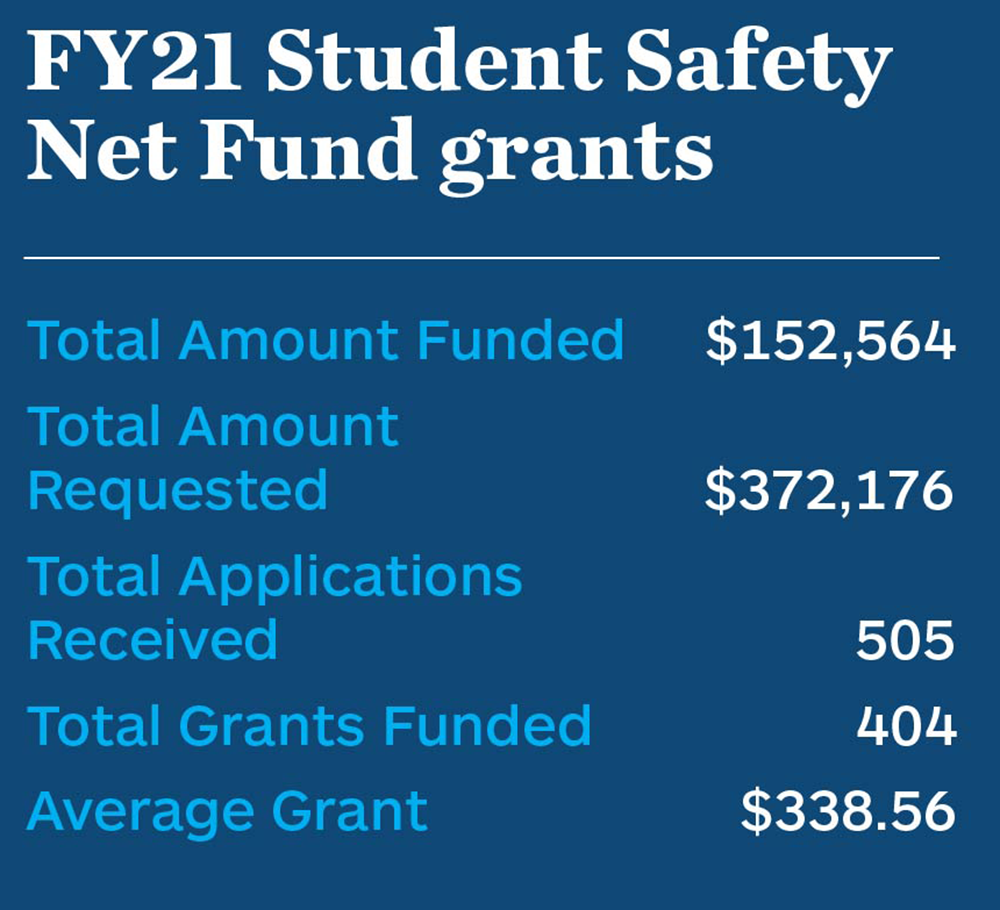 FY21 Student Safety Net Fund grants. Total Amount Funded:$152,564. Total Amount Requested: $372,176. Total Applications Received: 505. Total Grants Funded: 404.<br /> Average Grant: $338.56.<br />