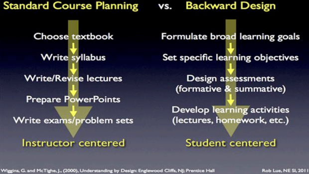 Graphic of backward design
