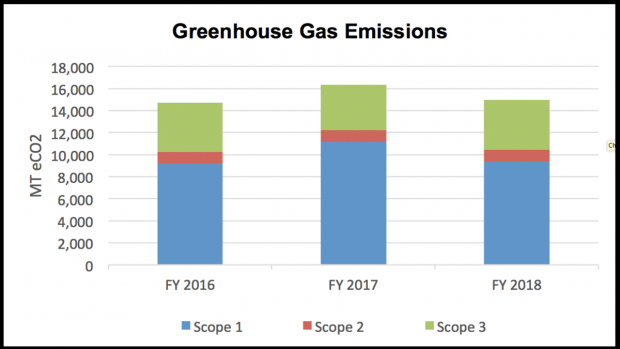 Chart depicting Greenhouse Gas Emissions from 2016 through 2018