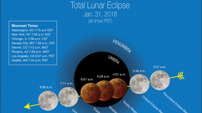 """Stages of the Jan. 31, 2018 """"super blue blood moon"""" (weather permitting) are depicted in Pacific Time with """"moonset"""" times for major cities across the U.S., which affect how much of the event viewers will see."""