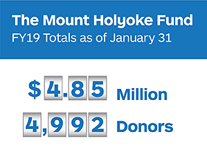 Graphic stating totals for the Mount Holyoke Fund for Fiscal Year 19 as of January 31: $4.85 Million and 4992 Donors