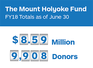 Graphic depicting the Mount Holyoke Fund fiscal year 18 totals: 8.59 million dollars and 9,908 donors