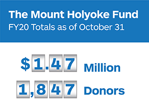 The Mount Holyoke Fund Totals as of October 31: $1.47 Million, 1,847 Donors