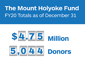 The Mount Holyoke Fund FY20 Totals as of December 31: $4.75 million, 5,044 donors