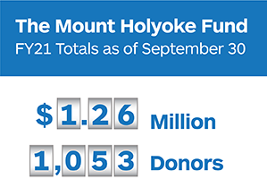 The Mount Holyoke Fund FY21 Totals as of September 30: $1.26 million, 1,053 donors.