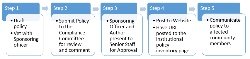Policy Approval Process Workflow