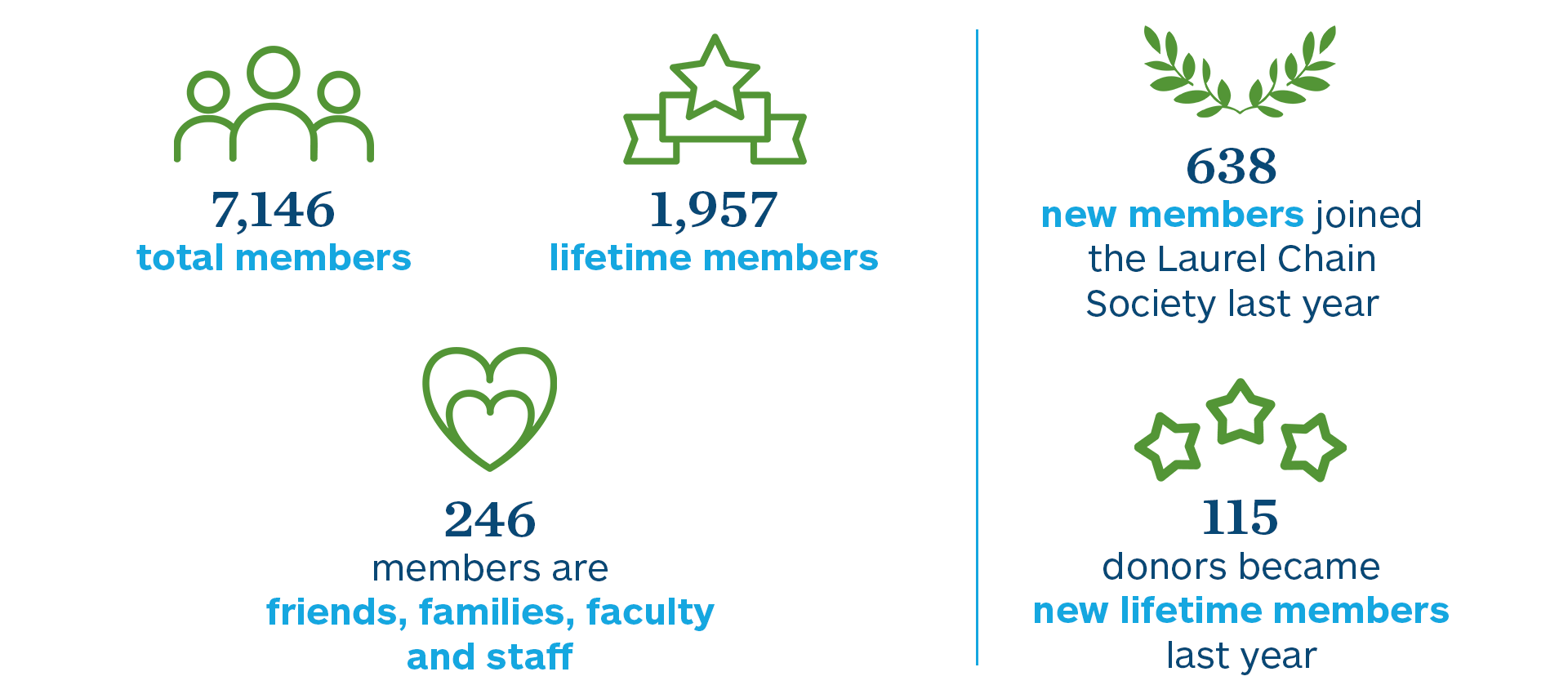 7,146 total members   1,957 lifetime members   246 members are friends, families, faculty and staff   638 new members joined the Laurel Chain Society last year   115 donors became new lifetime members last year