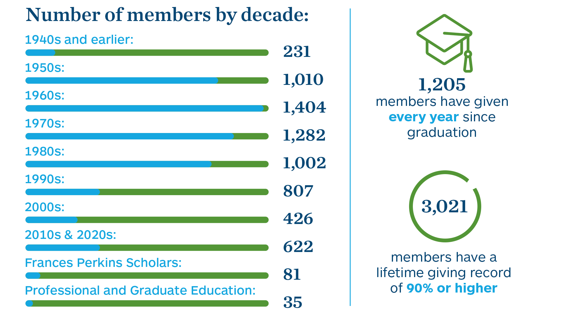 Members by decade: 1940s & earlier-231, 1950s-1010, 1960s-1404, 1970s-1282, 1980s-1002, 1990s-807, 2000s-426, 2010s & 2020s-622, FPs-81, PaGE-35   1,205 members have given every year since graduation   3,201 have a lifetime giving record of 90% or higher
