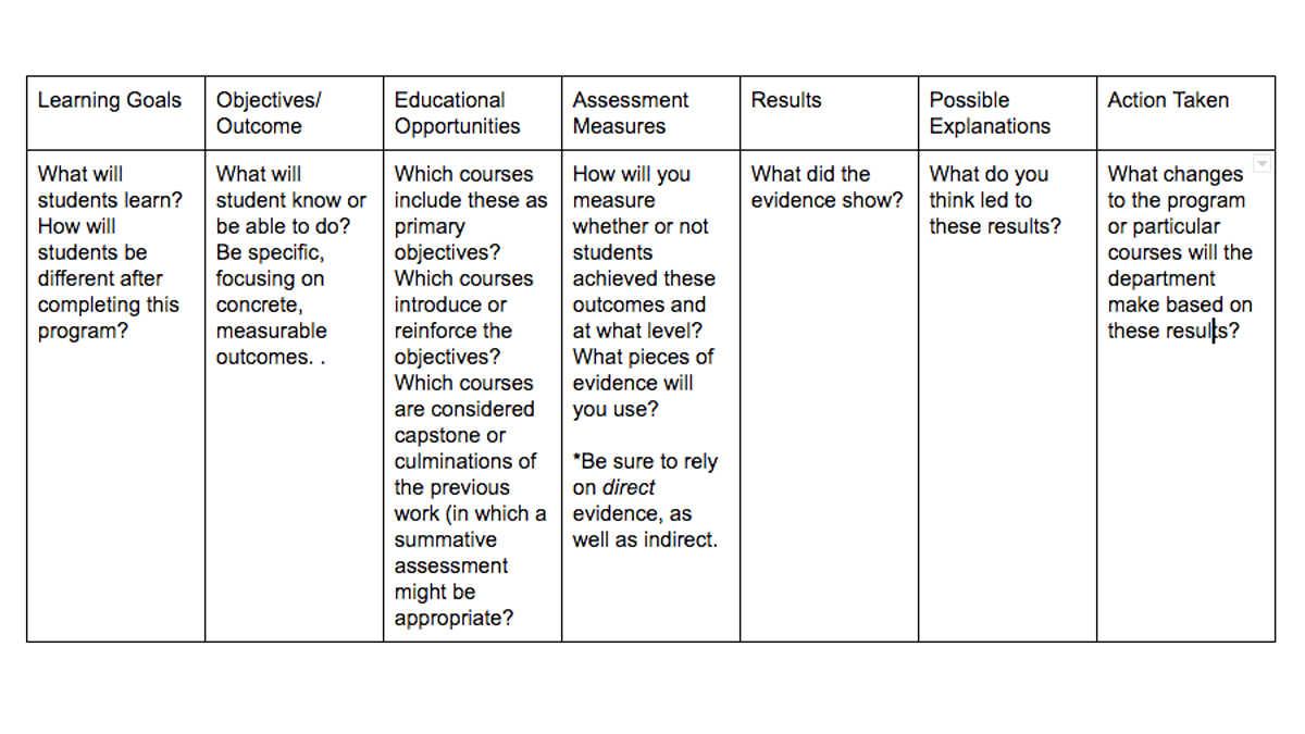 Department Level Assessment Planning Guide