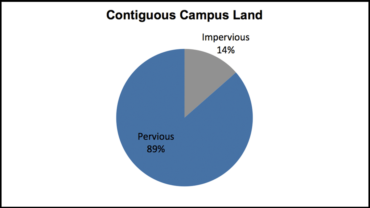 Chart depicting the percentage of campus land that has impervious surfaces (14%)