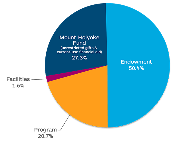 Gifts by Purpose: 50.4% Endowment, 27.3% Unrestricted, 1.6% Facilities, 20.7% Program