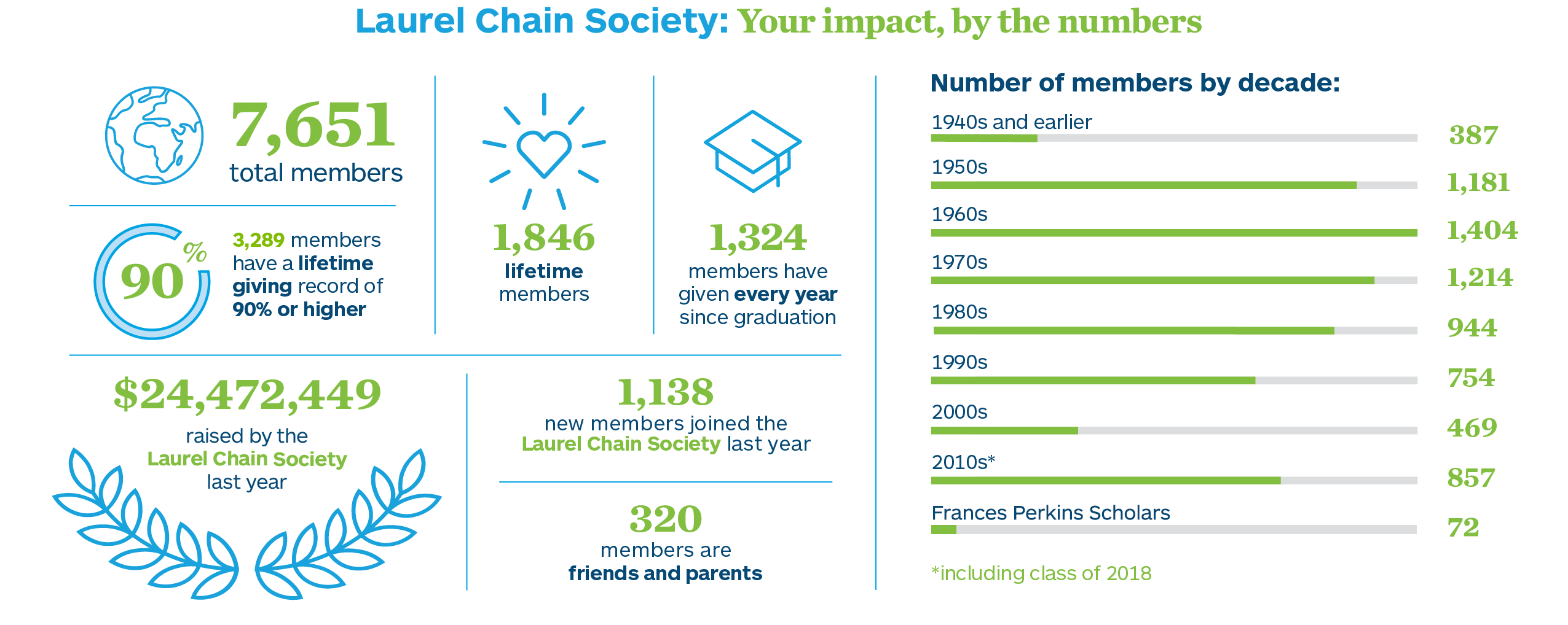 7651 Laurel Chain Society members invested more than $24.4 million in MHC last year. Of these, 1846 are lifetime members, 1324 have given every year since graduation, and 1138 were new members.
