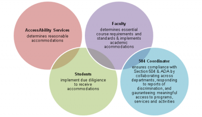 AccessAbility Services determines reasonable accommodations Students implement due diligience to receive accommodations Faculty determines essential course requirements and standards & implements academic acommodations 504 Coordinator ensures compliance with Section 504 & ADA by collaborating across departments, responding to reports of discrimination, and  guaranteeing meaningful access to programs, services and activities