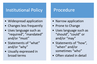 "Institutional Policies change infrequently; have widespread application; and use words such as ""required,"" ""mandated"" and/or ""must."" Procedures are prone to change; have narrow application; and use words such as ""should,"" ""could,"" and/or ""may."""