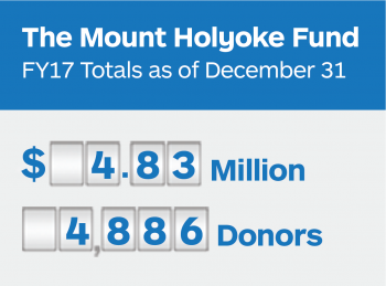 The Mount Holyoke Fund Totals