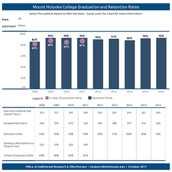 Thumbnail image of data showing sample graduate retention rates